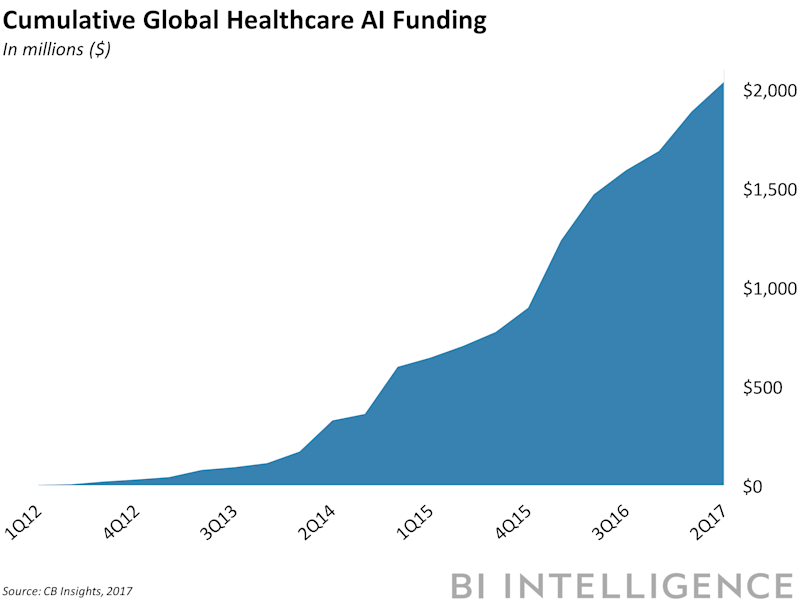 bii cumulative global healthcare ai funding