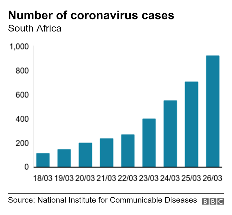 Number of coronavirus cases. South Africa. A bar chart showing the number of Covid-19 cases in South Africa .