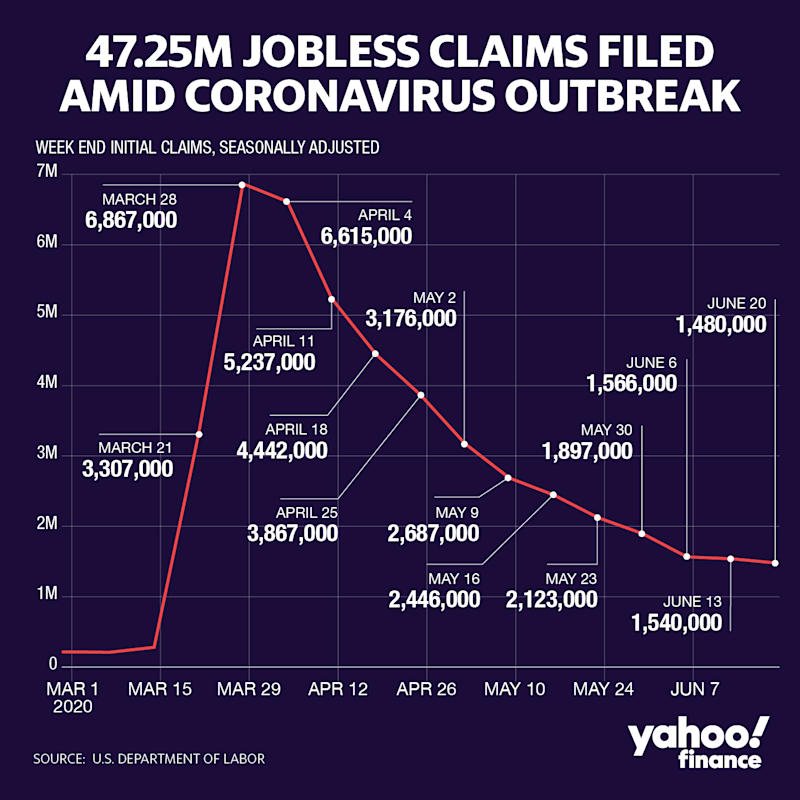 Unemployment rate at 11.1% in June, another 1.4 million workers filed jobless claims last week