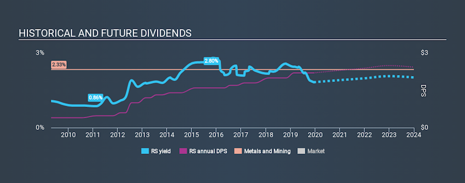 NYSE:RS Historical Dividend Yield, December 12th 2019