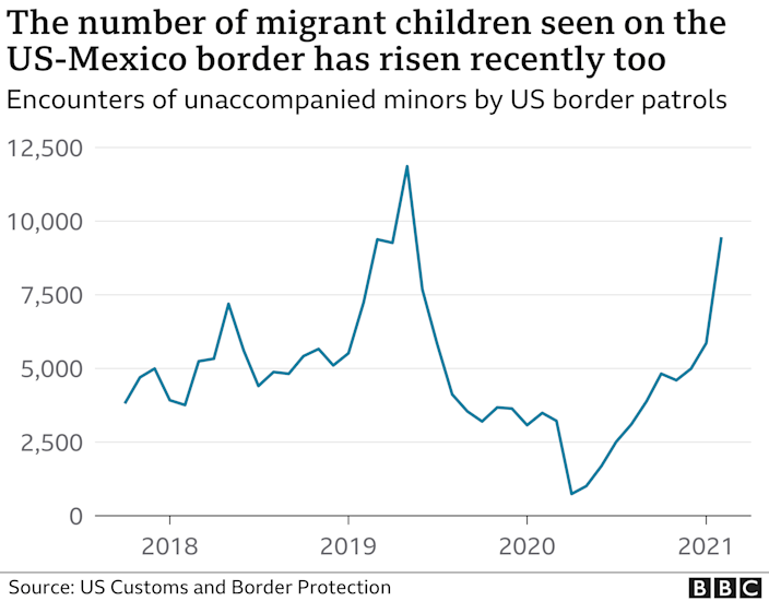 Graph of the number of migrant children arriving at the US-Mexico border over the last few years