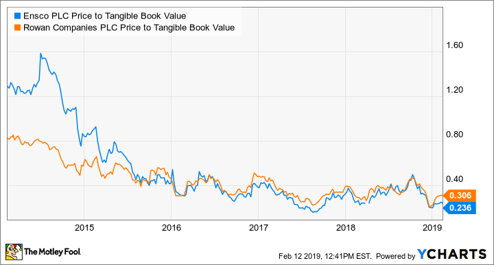 ESV Price to Tangible Book Value Chart