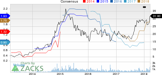 New Strong Buy Stocks for March 19th:Covenant Transportation Group, Inc. (CVTI)
