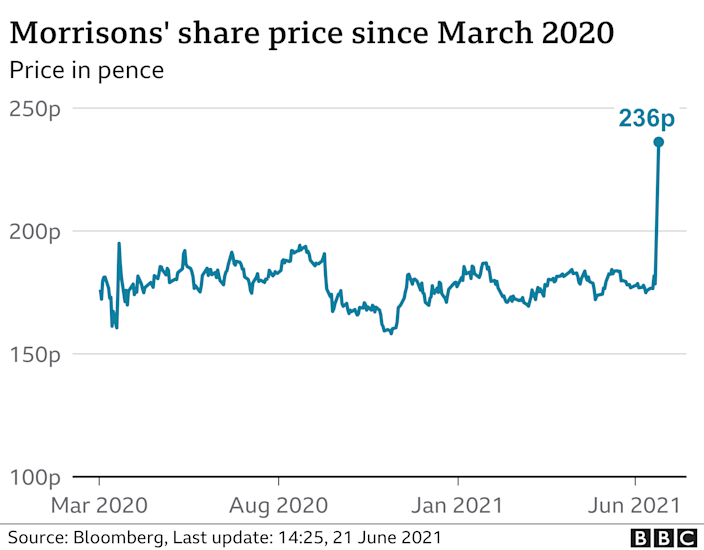 Morrisons share price graphic