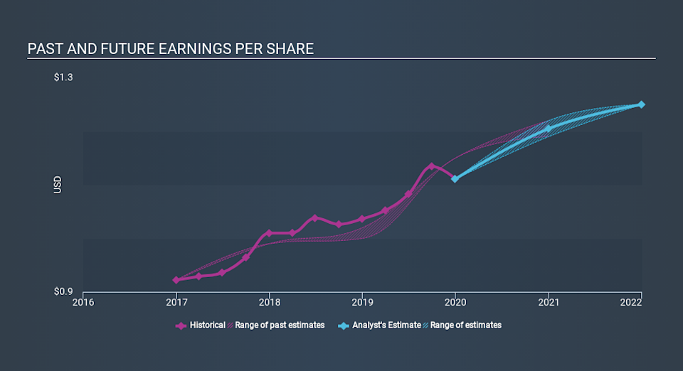 NasdaqGS:YORW Past and Future Earnings, March 18th 2020