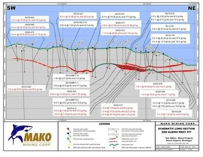 SCHEMATIC LONG SECTION - WEST PIT (CNW Group/Mako Mining Corp.)
