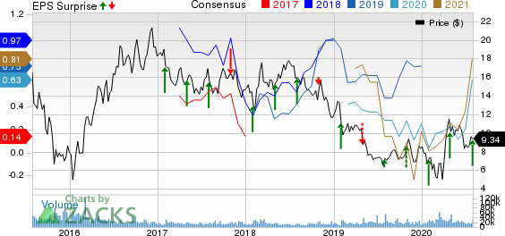 CNX Resources Corporation. Price, Consensus and EPS Surprise