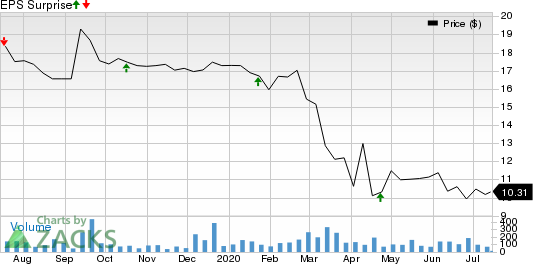 Fvcbankcorp, Inc. Price and EPS Surprise