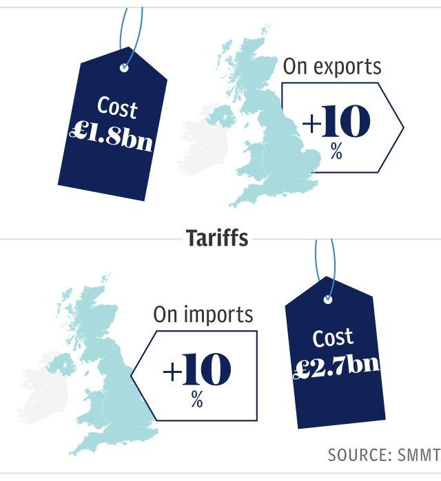 UK trade tariff costs