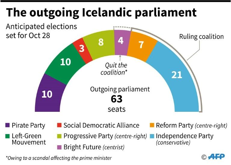 Composition of the outgoing Icelandic parliament