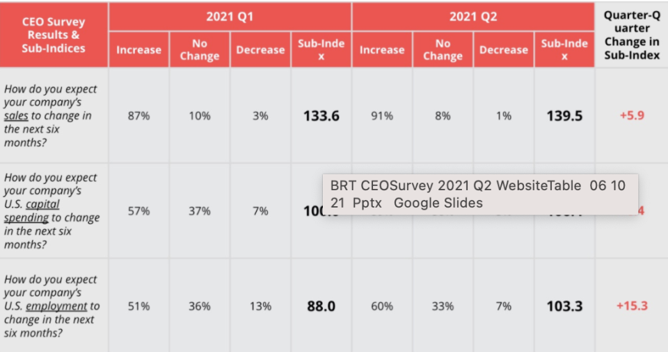 CEO optimism is nearing record highs, according to Business Roundtable's quarterly CEO economic outlook survey.