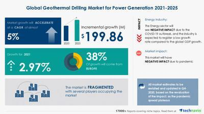 Technavio has announced its latest market research report titled  Geothermal Drilling Market for Power Generation by Application and Geography - Forecast and Analysis 2021-2025
