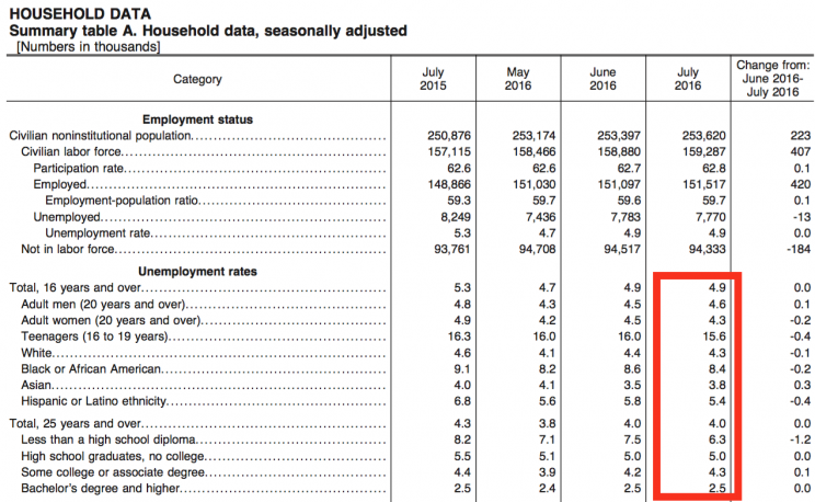 Unemployment rates by demographic