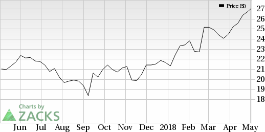 Ruth's Hospitality (RUTH) is seeing favorable earnings estimate revision activity as of late, which is generally a precursor to earnings beat.
