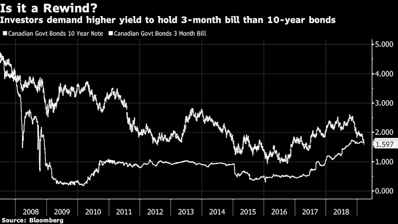 Canada's Inverted Curve Steepens as Real Yield Turns Negative