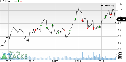 Dollar Tree, Inc. Price and EPS Surprise