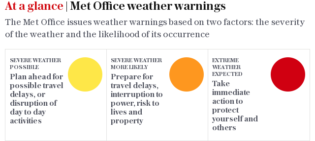 At a glance | Met Office weather warnings