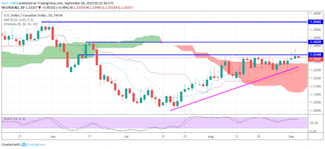USD/CAD Daily Forecast – 1 3345 on Target Ahead of BoC Rate