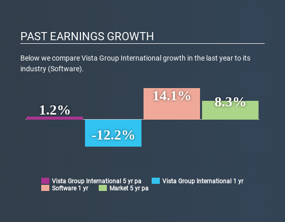 NZSE:VGL Past Earnings Growth June 17th 2020