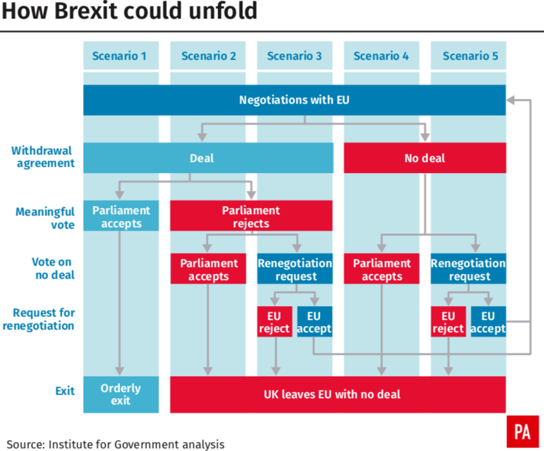 <em>The possible scenarios of how Brexit could play out (PA)</em>