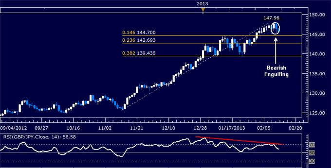 Forex_GBPJPY_Technical_Analysis_02.13.2013_body_Picture_5.png, GBP/JPY Technical Analysis 02.13.2013