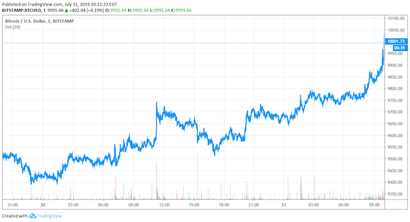 bitcoin price (BTC/USD) chart