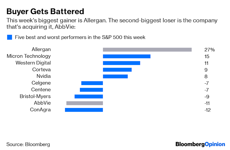 (Bloomberg Opinion) -- One of the biggest losers in the S&P 500 Index this week is AbbVie Inc., which took a diveafter thedrugmakerannounced one of the year's biggest mergers. It'semblematic ofa trend that's seensome of themost daring dealmakerspunished for their pricey pursuits. CEOs considering large-scale M&A should take it as anote of cautionheading into the second half of 2019.On the one hand, it's not completelysurprising that an acquirer's stock would fall after announcing an acquisition, especially one as large as AbbVie's $63 billion offer on Tuesdayfor Botox manufacturerAllergan Plc, a business thatbrings with it some $22billion of net debt. But AbbVie's 16% sell-off went beyond the typical post-deal dent, and it hasn't recovered yet. It's also not alone.It was a similar case on Monday when Eldorado Resorts Inc. struck a $17.3 billion deal for Caesars Entertainment Corp. to expand its casino portfolio, a transaction that came at the urging of billionaire activist hedge-fund managerCarl Icahn. Eldorado sank 11% that day. Earlier this month, investors also balked at United Technologies Inc.'s merger with $50 billion missile maker Raytheon Co., which will create a new behemoth in the aerospace and defense industry.The list goes on: Shares of Occidental Petroleum Corp. have tumbled 17% to a more than decade lowsince it agreedto buy Anadarko Petroleum Corp. for $57 billionlast month. And Bristol-Myers Squibb Co. still hasn't reversed its 14% retreat in the wake of the January announcement that it's acquiring Celgene Corp. ina transaction valued at more than $80 billion. In all, megadeals getting the thumbs down this year are worth about $440 billion.In recent years, investors had gone soft on dealmakers as the market got swept up in a merger wave that promised to reviveearnings growth.In some cases, acquirers' stock prices even headed higher ondeal announcements, as shareholderswere just glad to see the companies dosomething with all their cash.But this year, t
