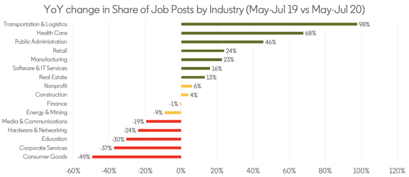 Year on year change in share of job posts by industry. Source: LinkedIn.