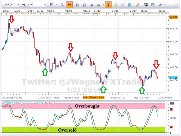 How_to_Trade_with_Stochastic_Oscillator_body_Picture_2.png, How to Trade with Stochastic Oscillator
