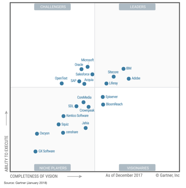 In the quickly growing digital experience market, which includes Adobe's comprehensive Experience Cloud suite of products, Adobe is considered one of the foremost leaders. Source: Gartner