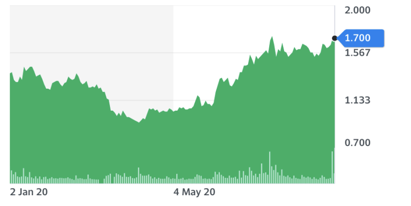 Razer stock price year-to-date. Chart: Yahoo Finance