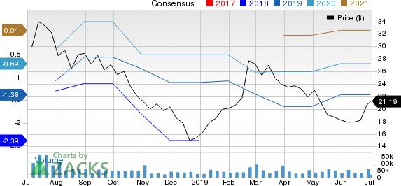 iQIYI, Inc. Sponsored ADR Price and Consensus