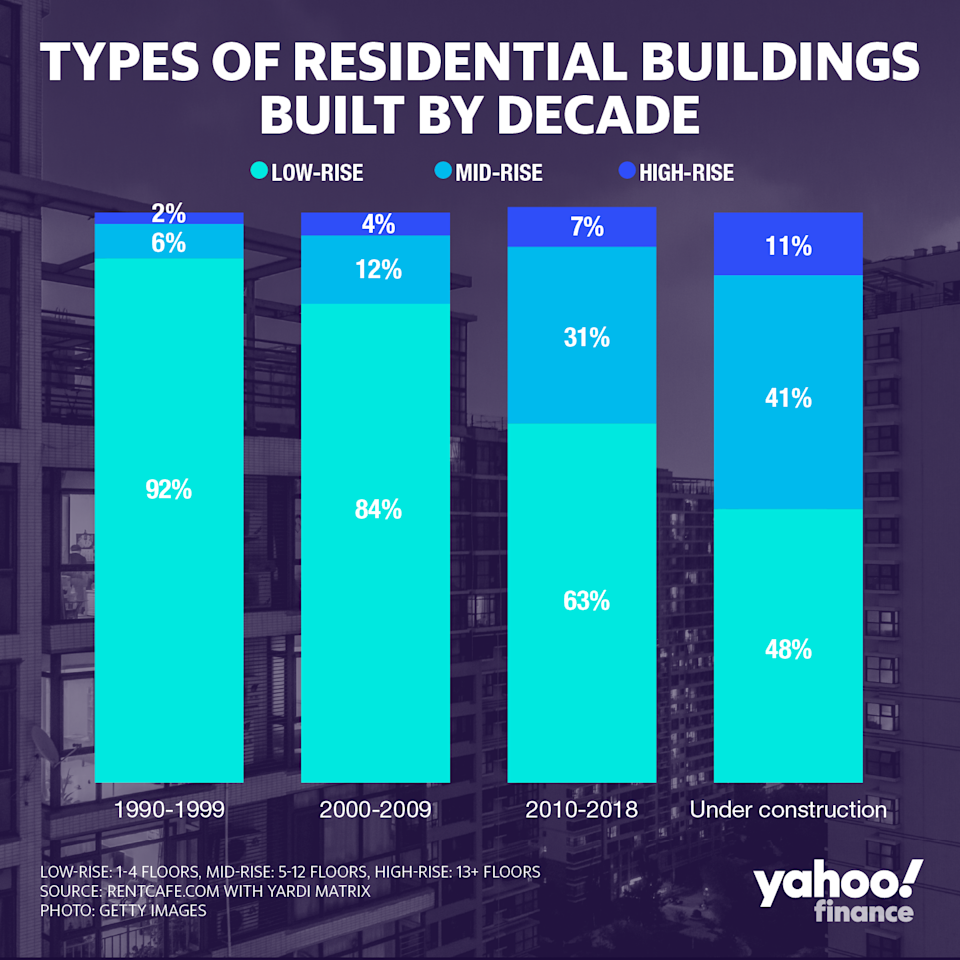 Residential high-rises, with 13 floors or more, quintupled since the 90's.