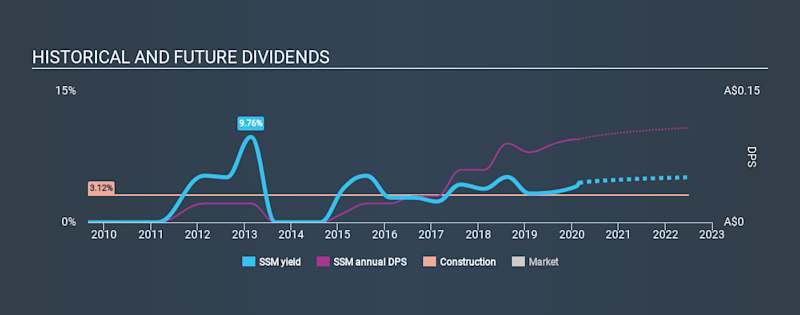 ASX:SSM Historical Dividend Yield, February 28th 2020