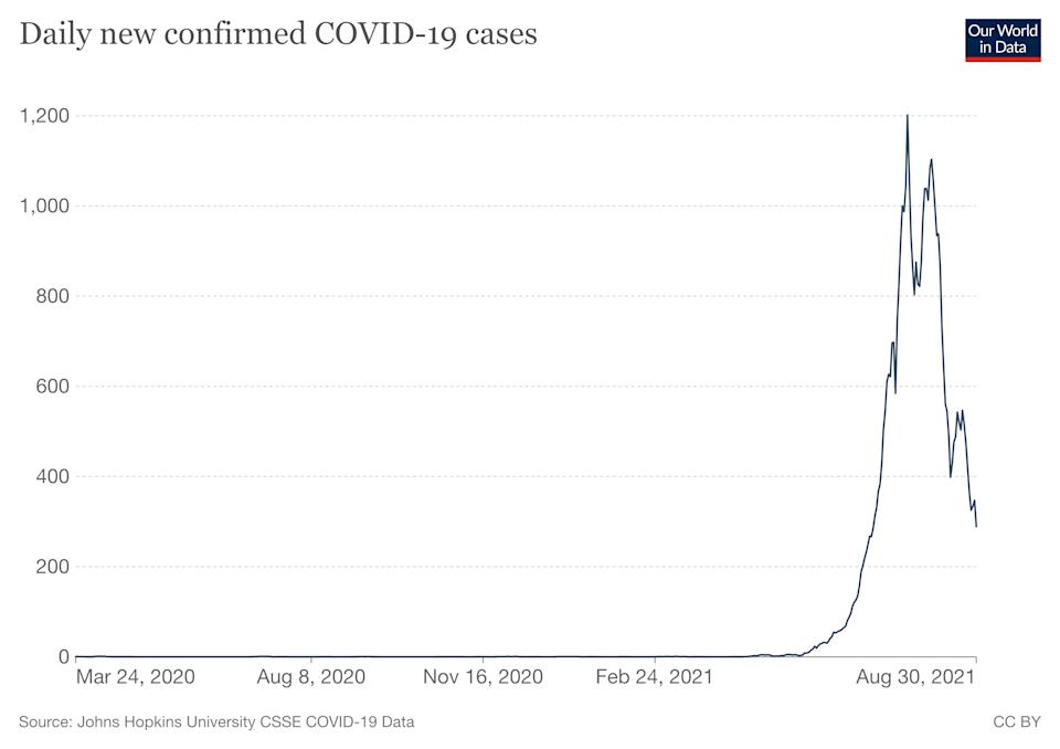 Confirmed cases have begun to fall in Fiji amid its Delta outbreak, but experts warn it does not paint the full picture. Source: Our World In Data