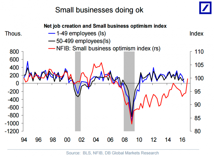 Small business optimism surged after the election.