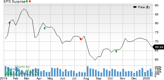 Comerica Incorporated Price and EPS Surprise