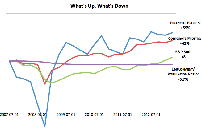 Employment Down, Profits Up: The Aftermath of the Financial