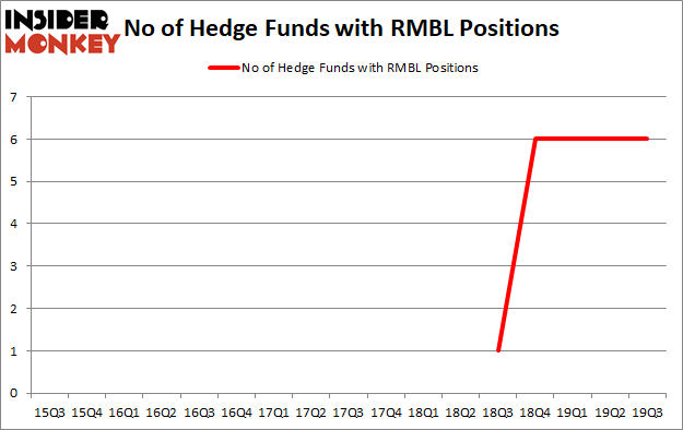 Is RMBL A Good Stock To Buy?