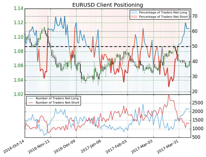 Euro Forecast Remains Bearish According to Trader Sentiment