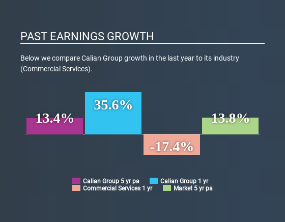 TSX:CGY Past Earnings Growth May 3rd 2020