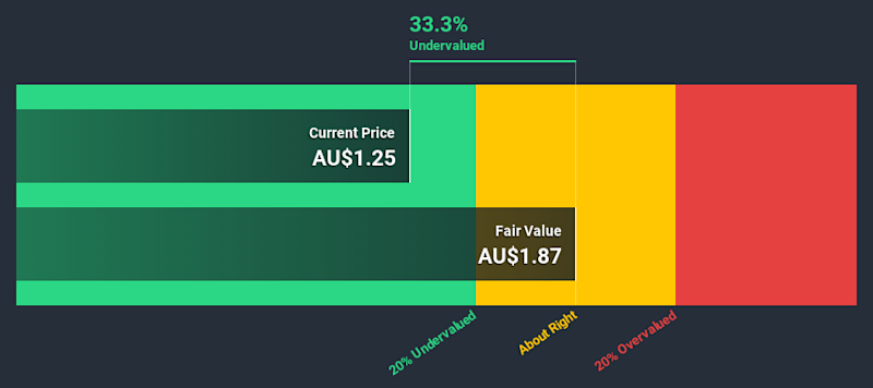 ASX:ASG Discounted Cash Flow July 8th 2020