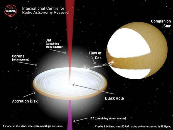 This is a model of the black hole system with the jets that have been found to contain atomic matter.