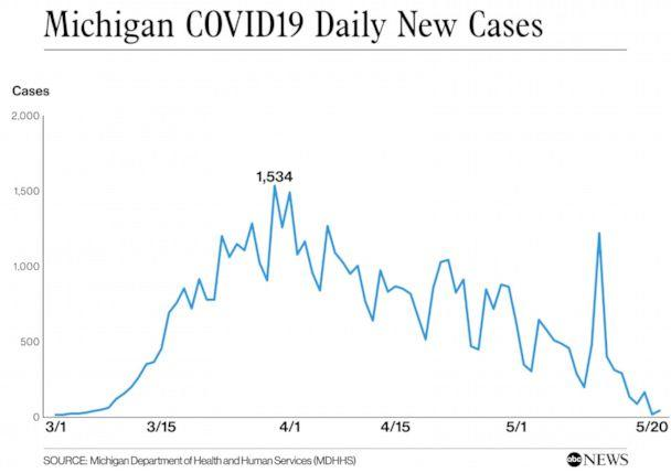 Chart Illustration (ABC News / Michigan Department of Health and Human Services (MDHHS))