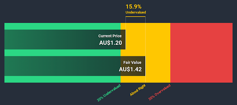 ASX:CAT Discounted Cash Flow July 4th 2020