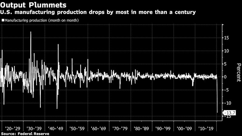 U.S. Factory Production Plummets by Most in Records to 1919