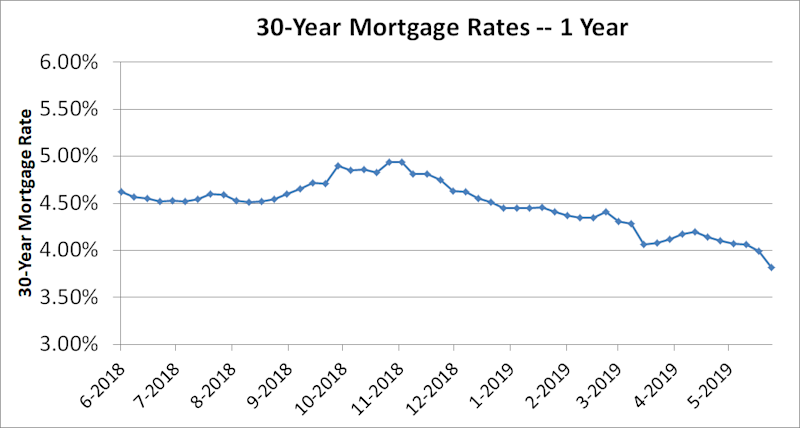 Line graph of 30-year mortgage rates for one year.