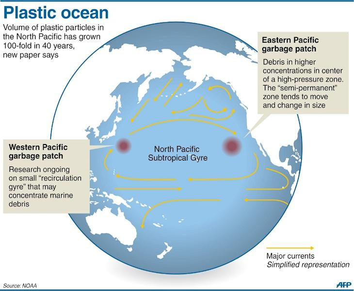 Graphic showing the North Pacific Subtropical Gyre (NPSG) where plastic waste has increased 100-fold over the last 40 years (AFP Photo/)