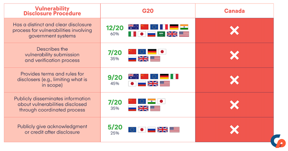 A table showing vulnerability disclosure protocols in different countries