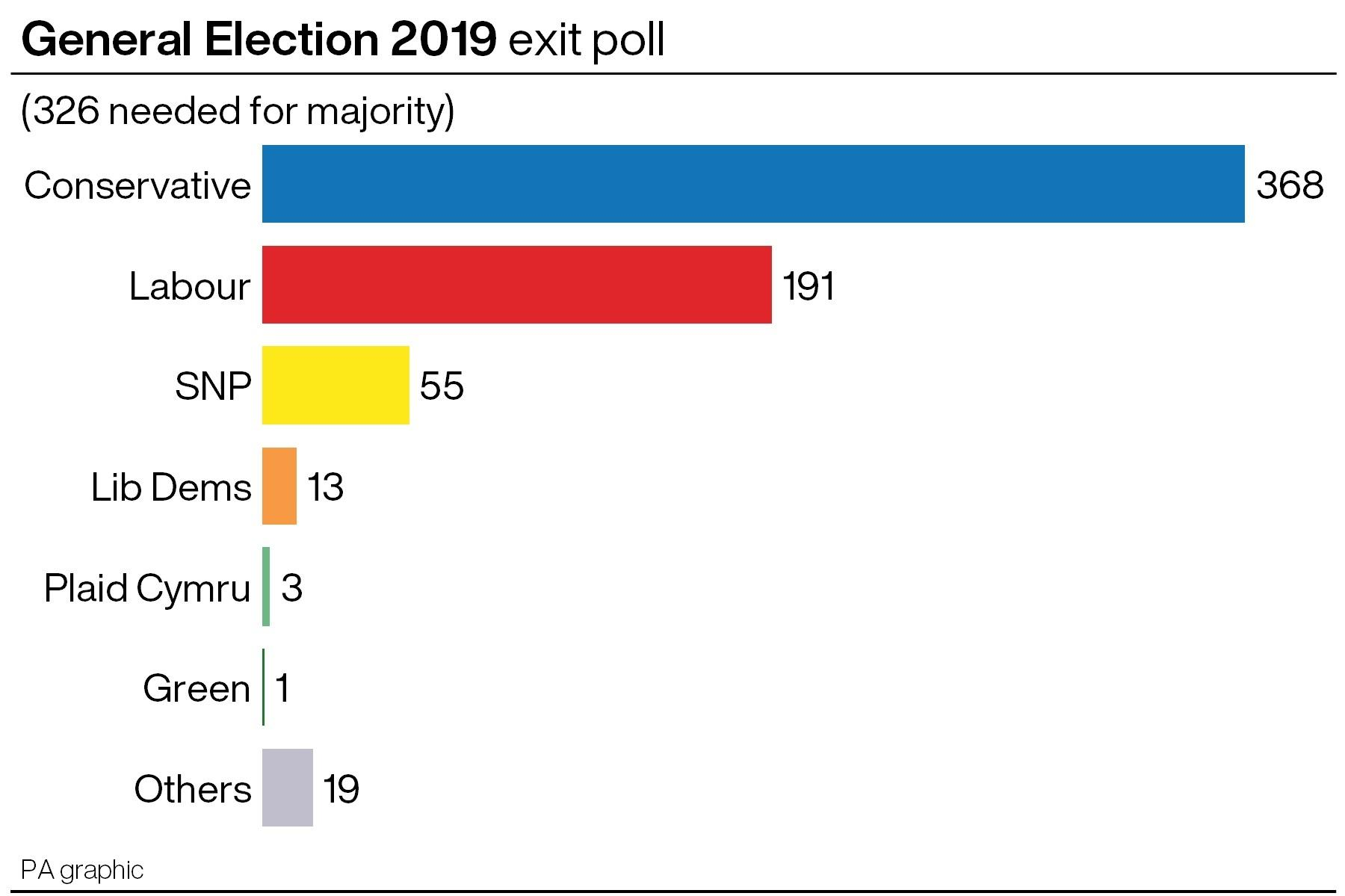 General Election exit poll
